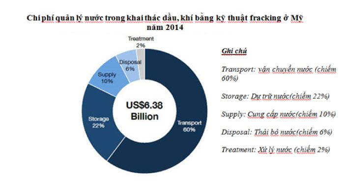 Chi phí quản lý nước trong khai thác dầu, khí bằng phương pháp Fracking năm 2014
