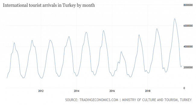 Turkey chart image